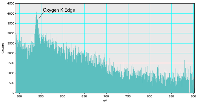 EELS Spectrum from a 2-Layer Graphene Oxide Film on Lacey Carbon